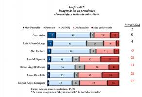Este es el gráfico de la imagen de los expresidentes