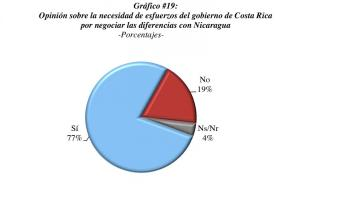 Los resultados indican que 3 de cada 4 costarricenses jóvenes consideran que deberían abrirse negociaciones importantes con Nicaragua
