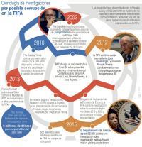 Esta infografía presenta la cronología de los señalamientos contra FIFA. (EFE)