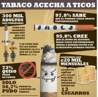 300 mil ticos fuman diariamente