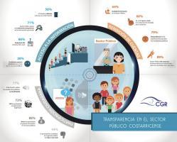 Los resultados en el infográfico son de los tres módulos que integran la encuesta para valorar la transparencia (Cortesía de la Contraloría General de la República)
